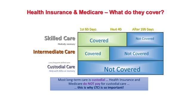 Medicare Coverage Breakdown Chart