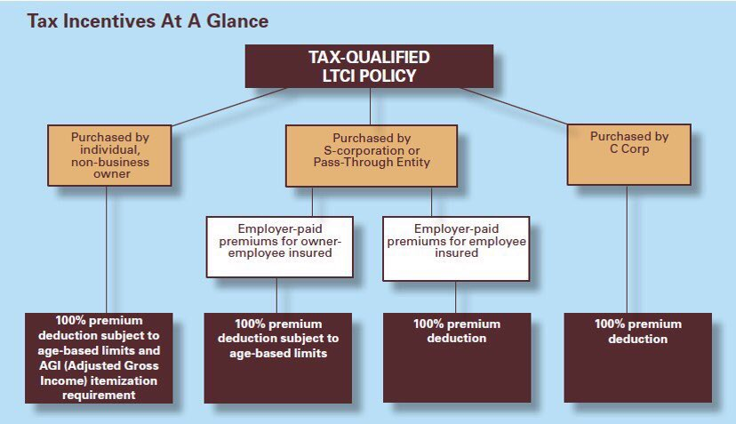 Tax Incentives at a Glance