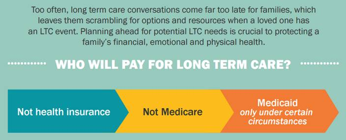 Who Pays For Long Term Care